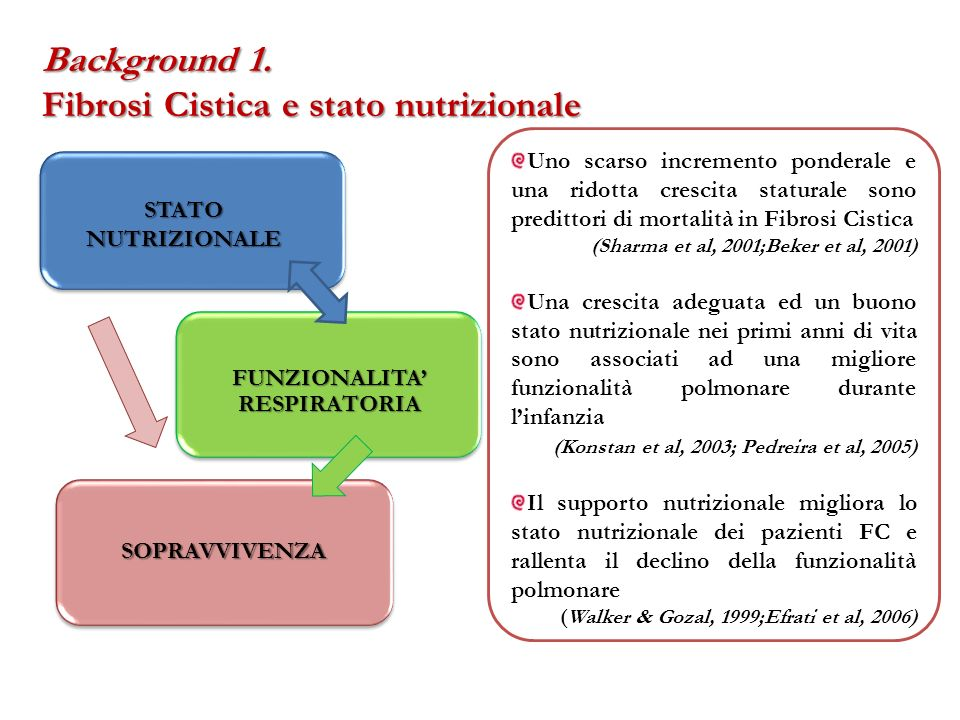 Background 1. Fibrosi Cistica e stato nutrizionale Uno scarso incremento ponderale e una ridotta crescita staturale sono predittori di mortalità in Fi