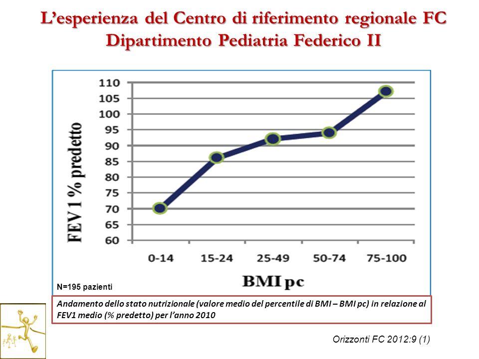 Andamento dello stato nutrizionale (valore medio del percentile di BMI – BMI pc) in relazione al FEV1 medio (% predetto) per lanno 2010 Orizzonti FC 2