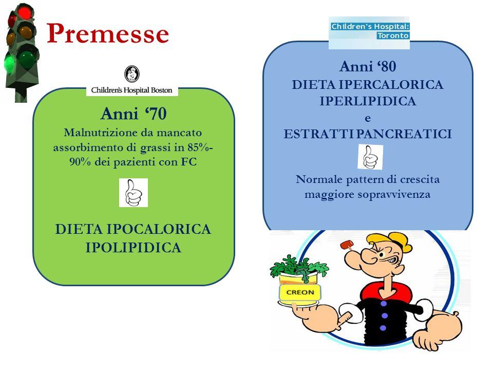 Premesse Anni 70 Malnutrizione da mancato assorbimento di grassi in 85%- 90% dei pazienti con FC DIETA IPOCALORICA IPOLIPIDICA Anni 80 DIETA IPERCALOR