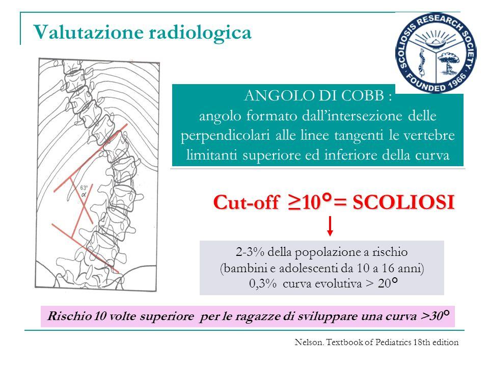 ANGOLO DI COBB : angolo formato dallintersezione delle perpendicolari alle linee tangenti le vertebre limitanti superiore ed inferiore della curva ANG