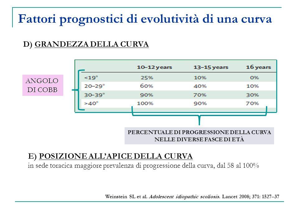 Fattori prognostici di evolutività di una curva PERCENTUALE DI PROGRESSIONE DELLA CURVA NELLE DIVERSE FASCE DI ETÀ E) POSIZIONE ALLAPICE DELLA CURVA i