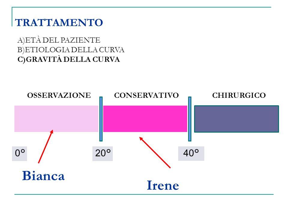 TRATTAMENTO A)ETÀ DEL PAZIENTE B)ETIOLOGIA DELLA CURVA C)GRAVITÀ DELLA CURVA 0°40°20° OSSERVAZIONECHIRURGICOCONSERVATIVO Bianca Irene
