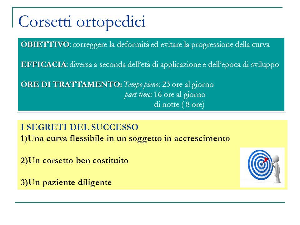 Corsetti ortopedici I SEGRETI DEL SUCCESSO 1)Una curva flessibile in un soggetto in accrescimento 2)Un corsetto ben costituito 3)Un paziente diligente