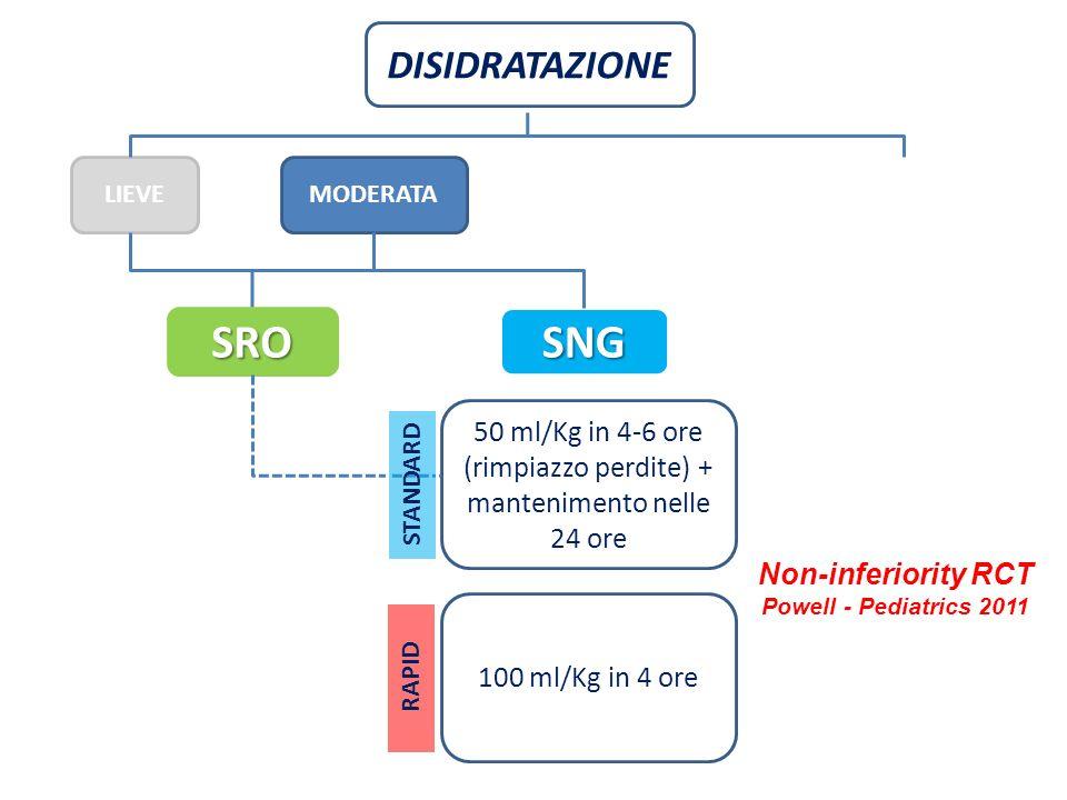 DISIDRATAZIONE LIEVEMODERATA SRO SNG 50 ml/Kg in 4-6 ore (rimpiazzo perdite) + mantenimento nelle 24 ore 100 ml/Kg in 4 ore Non-inferiority RCT Powell