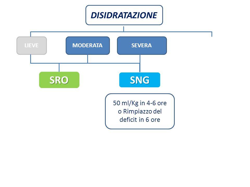 DISIDRATAZIONE LIEVEMODERATA 50 ml/Kg in 4-6 ore o Rimpiazzo del deficit in 6 ore SEVERA SRO SNG