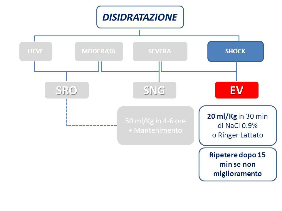 DISIDRATAZIONE LIEVEMODERATASHOCK 20 ml/Kg in 30 min di NaCl 0.9% o Ringer Lattato Ripetere dopo 15 min se non miglioramento SEVERA SROSNGEV 50 ml/Kg