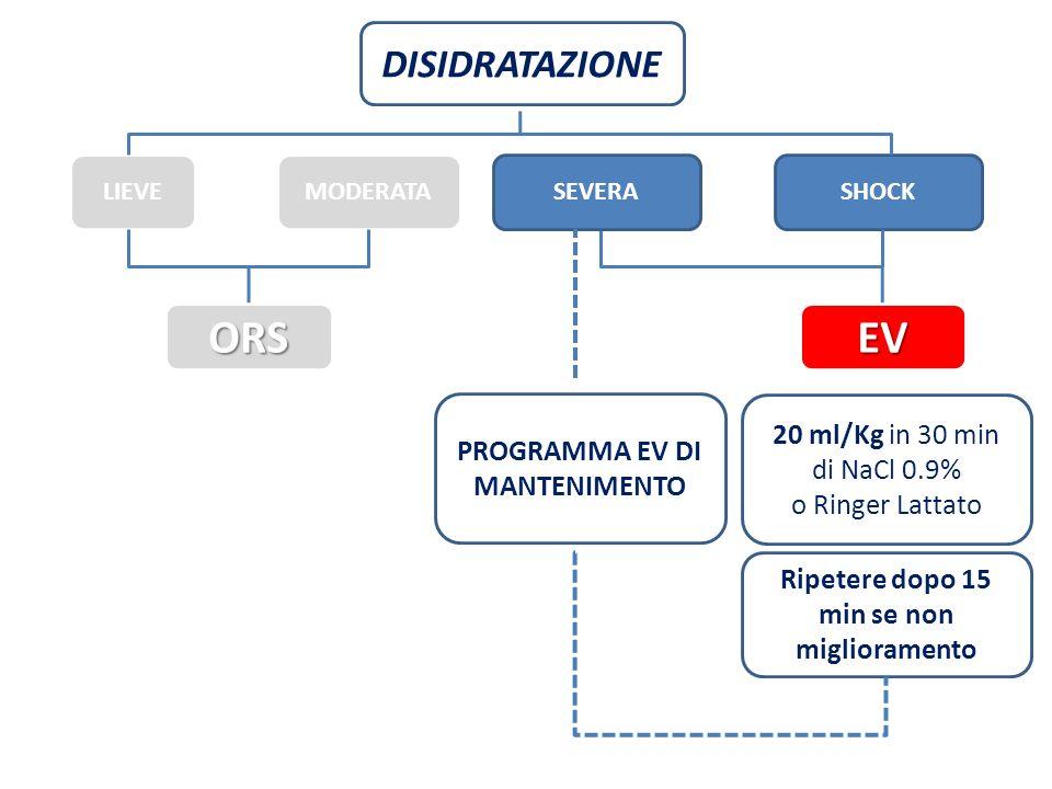 DISIDRATAZIONE LIEVEMODERATASHOCK 20 ml/Kg in 30 min di NaCl 0.9% o Ringer Lattato Ripetere dopo 15 min se non miglioramento ORSEV PROGRAMMA EV DI MAN