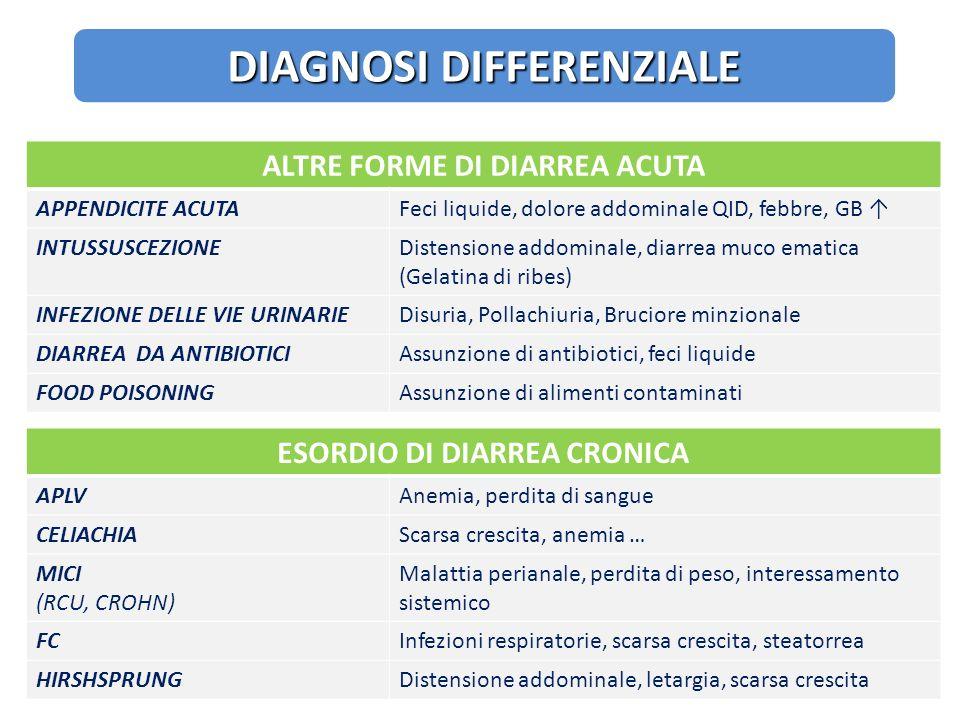 ALTRE FORME DI DIARREA ACUTA APPENDICITE ACUTAFeci liquide, dolore addominale QID, febbre, GB INTUSSUSCEZIONEDistensione addominale, diarrea muco emat