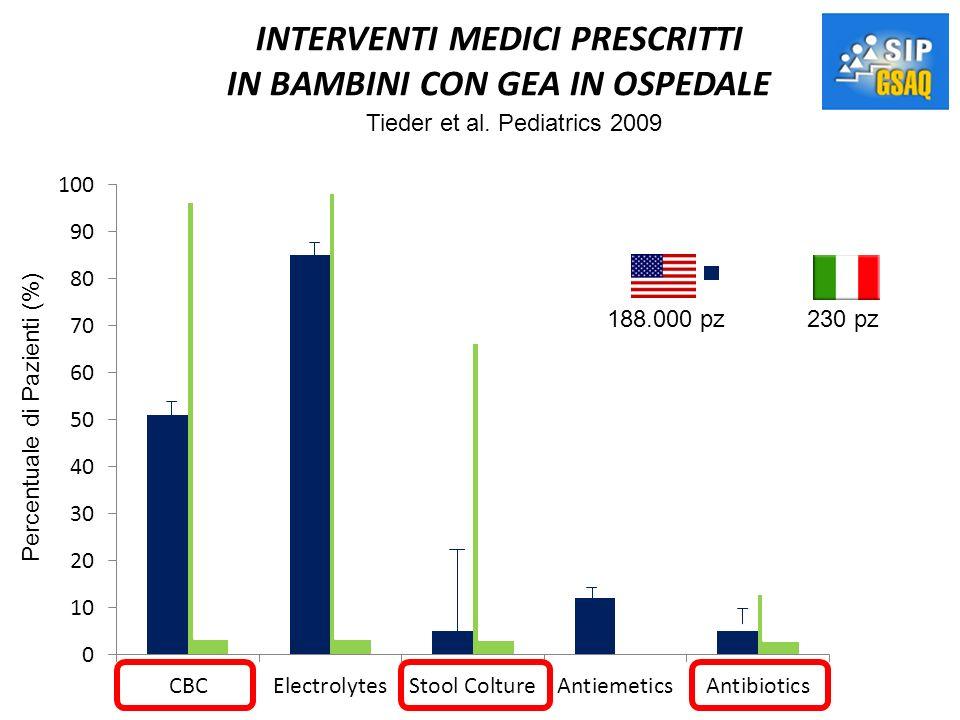 INTERVENTI MEDICI PRESCRITTI IN BAMBINI CON GEA IN OSPEDALE Percentuale di Pazienti (%) Tieder et al. Pediatrics 2009 188.000 pz230 pz