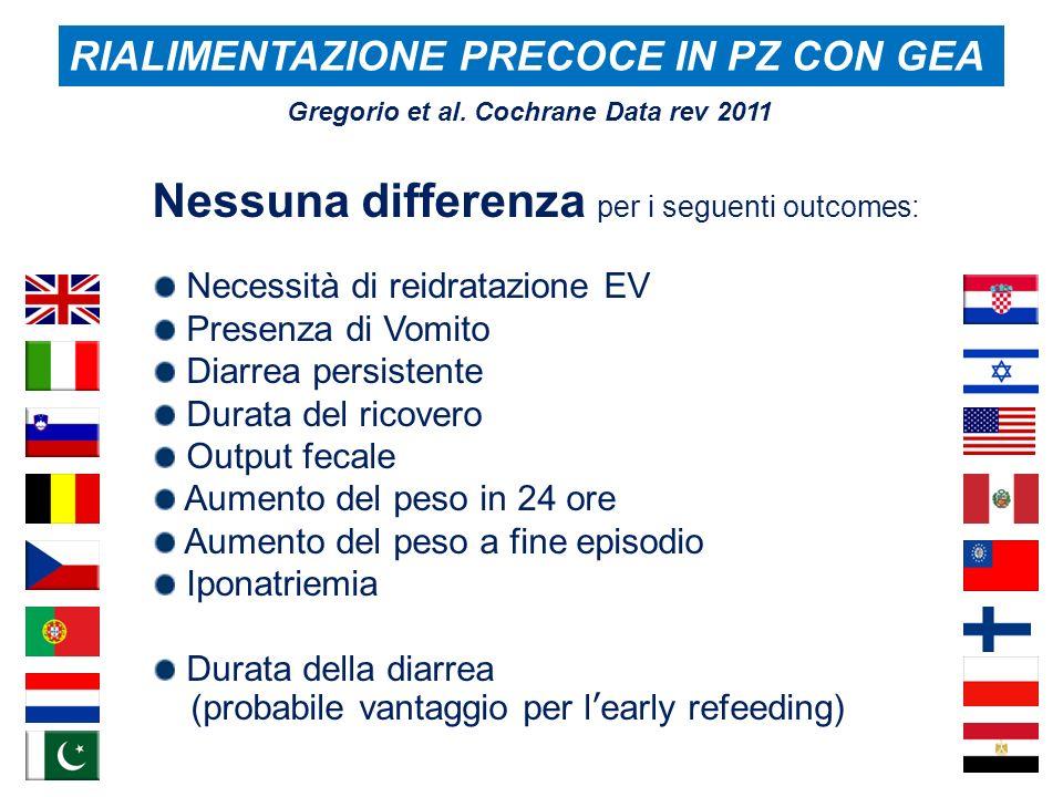 RIALIMENTAZIONE PRECOCE IN PZ CON GEA Nessuna differenza per i seguenti outcomes: Necessità di reidratazione EV Presenza di Vomito Diarrea persistente