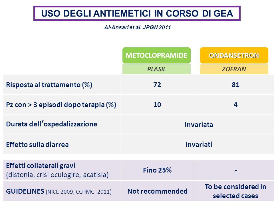 USO DEGLI ANTIEMETICI IN CORSO DI GEA Al-Ansari et al. JPGN 2011 METOCLOPRAMIDEONDANSETRON Risposta al trattamento (%)7281 Pz con > 3 episodi dopo ter