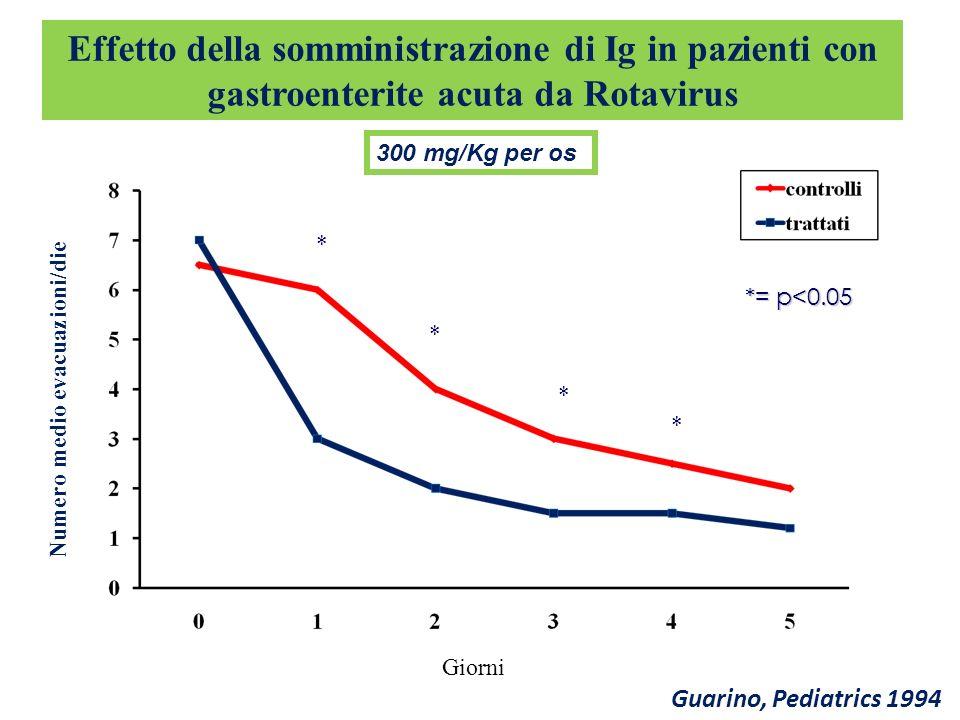 * * * * Giorni Numero medio evacuazioni/die Guarino, Pediatrics 1994 *= p<0.05 Effetto della somministrazione di Ig in pazienti con gastroenterite acu