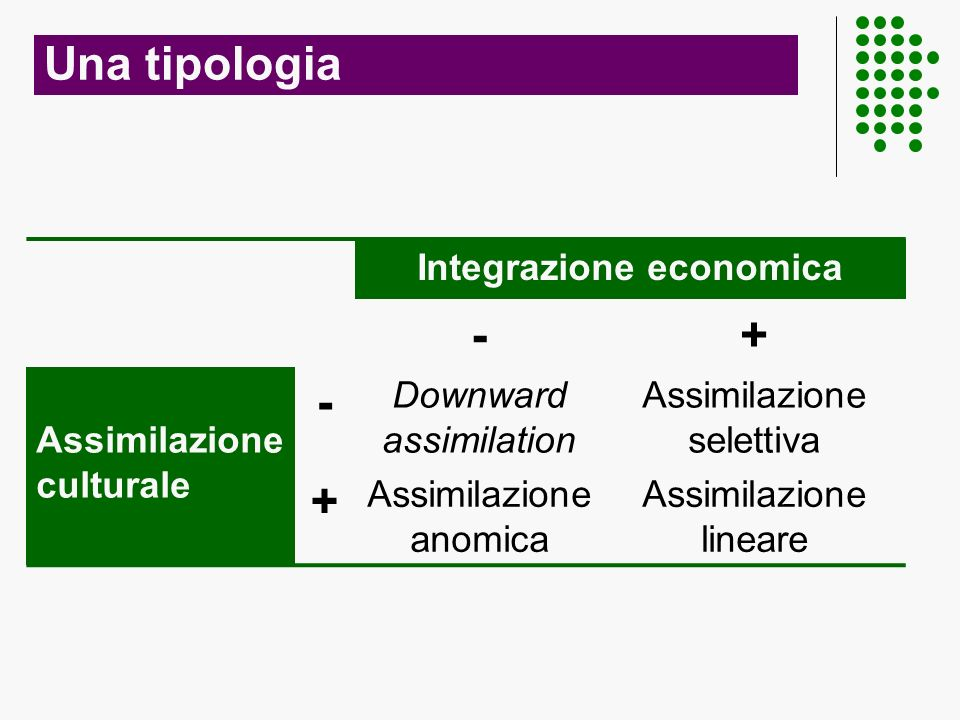 Una tipologia Integrazione economica -+ Assimilazione culturale - Downward assimilation Assimilazione selettiva + Assimilazione anomica Assimilazione lineare