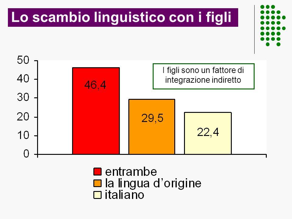 Lo scambio linguistico con i figli I figli sono un fattore di integrazione indiretto