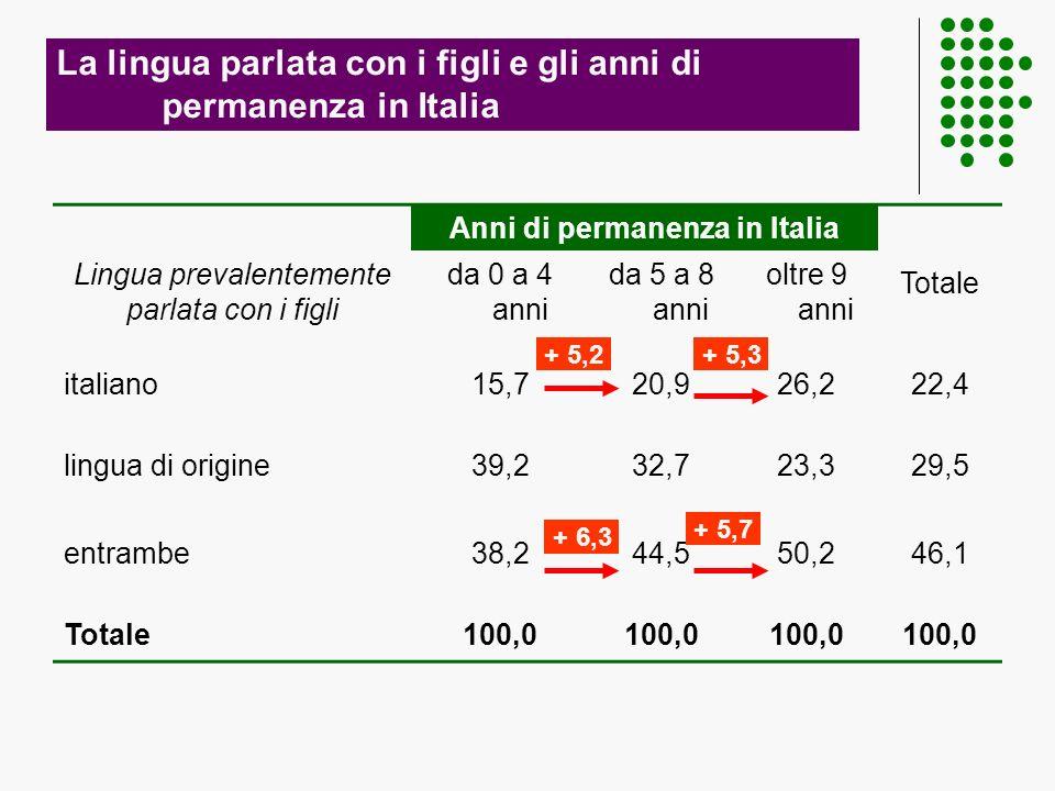 La lingua parlata con i figli e gli anni di permanenza in Italia Anni di permanenza in Italia Totale Lingua prevalentemente parlata con i figli da 0 a 4 anni da 5 a 8 anni oltre 9 anni italiano15,720,926,222,4 lingua di origine39,232,723,329,5 entrambe38,244,550,246,1 Totale100,0 + 5,2+ 5,3 + 6,3 + 5,7