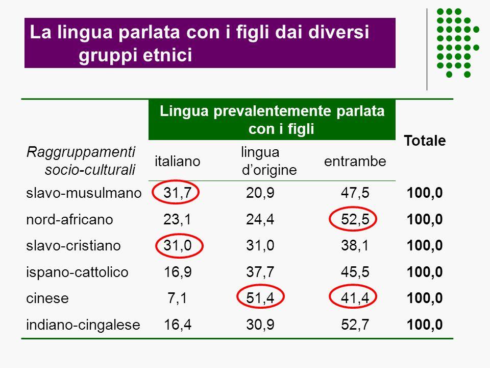 La lingua parlata con i figli dai diversi gruppi etnici Lingua prevalentemente parlata con i figli Totale Raggruppamenti socio-culturali italiano lingua dorigine entrambe slavo-musulmano31,720,947,5100,0 nord-africano23,124,452,5100,0 slavo-cristiano31,0 38,1100,0 ispano-cattolico16,937,745,5100,0 cinese7,151,441,4100,0 indiano-cingalese16,430,952,7100,0