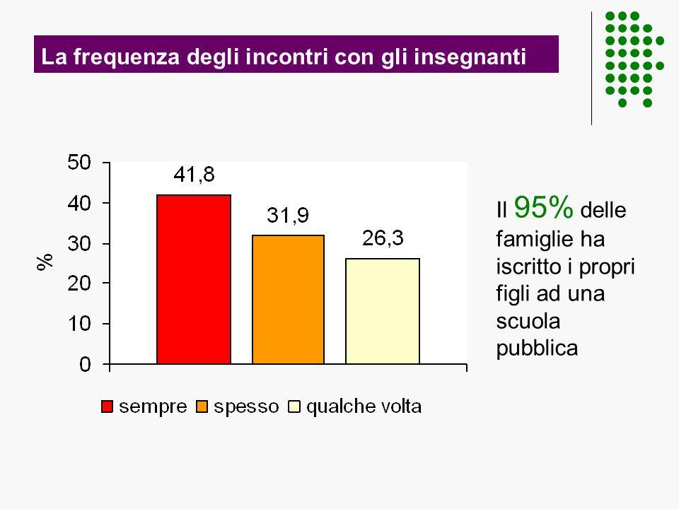 La frequenza degli incontri con gli insegnanti Il 95% delle famiglie ha iscritto i propri figli ad una scuola pubblica