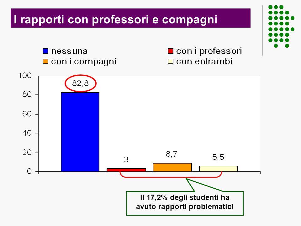 I rapporti con professori e compagni Il 17,2% degli studenti ha avuto rapporti problematici