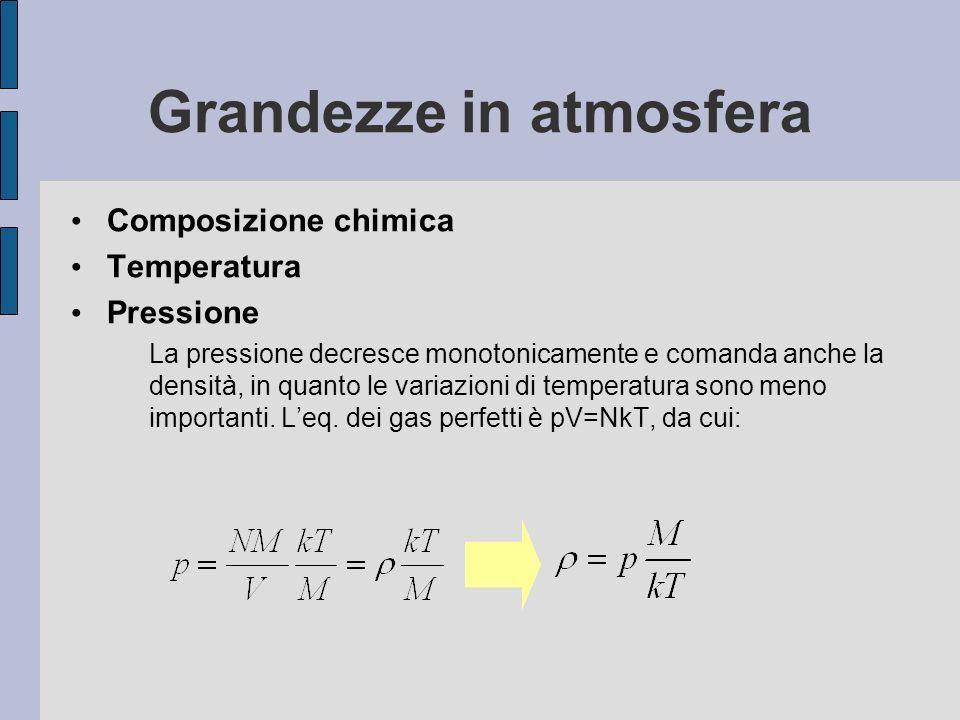 Grandezze in atmosfera Composizione chimica Temperatura Pressione La pressione decresce monotonicamente e comanda anche la densità, in quanto le varia