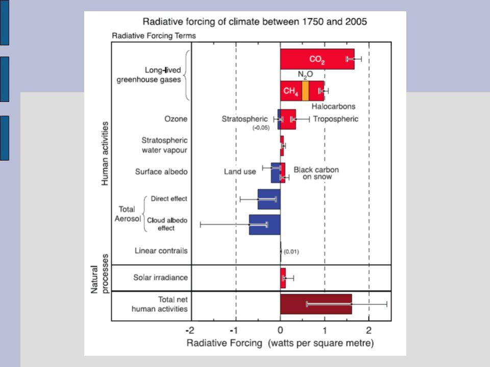 Definizione di clima