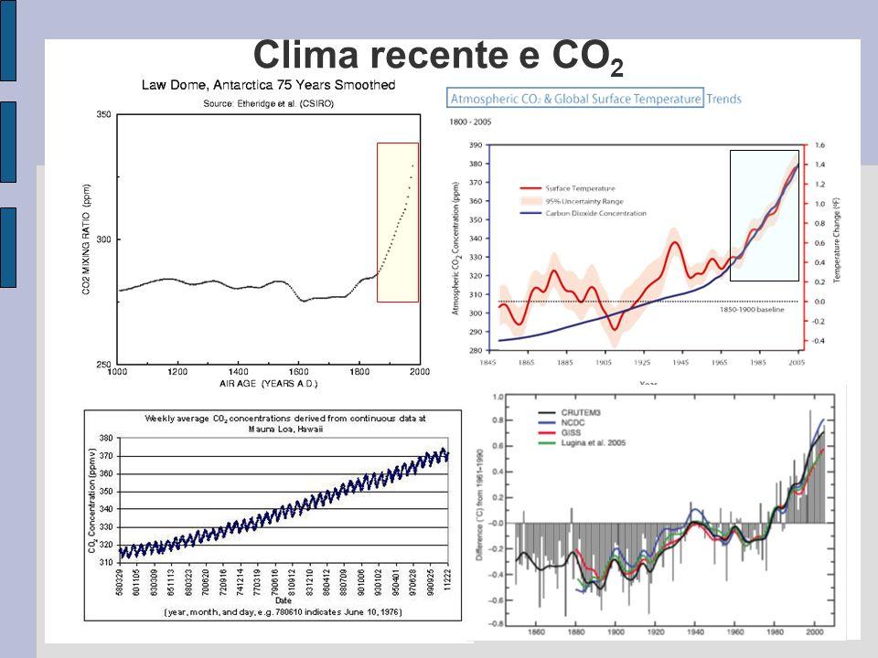 Clima recente e CO 2