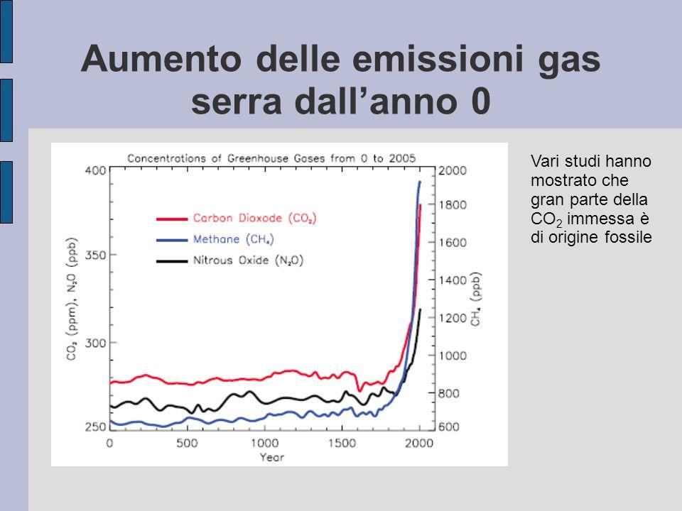 Aumento delle emissioni gas serra dallanno 0 Vari studi hanno mostrato che gran parte della CO 2 immessa è di origine fossile