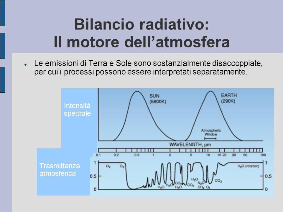 Le emissioni di Terra e Sole sono sostanzialmente disaccoppiate, per cui i processi possono essere interpretati separatamente. Bilancio radiativo: Il