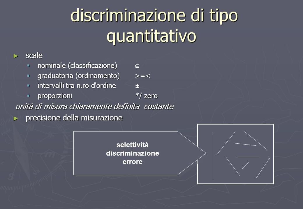 discriminazione di tipo quantitativo discriminazione di tipo quantitativo scale scale nominale (classificazione) nominale (classificazione) graduatoria (ordinamento) >= =< intervalli tra n.ro d ordine ± intervalli tra n.ro d ordine ± proporzioni */ zero proporzioni */ zero unità di misura chiaramente definita costante unità di misura chiaramente definita costante precisione della misurazione precisione della misurazione selettività discriminazione errore selettività discriminazione errore