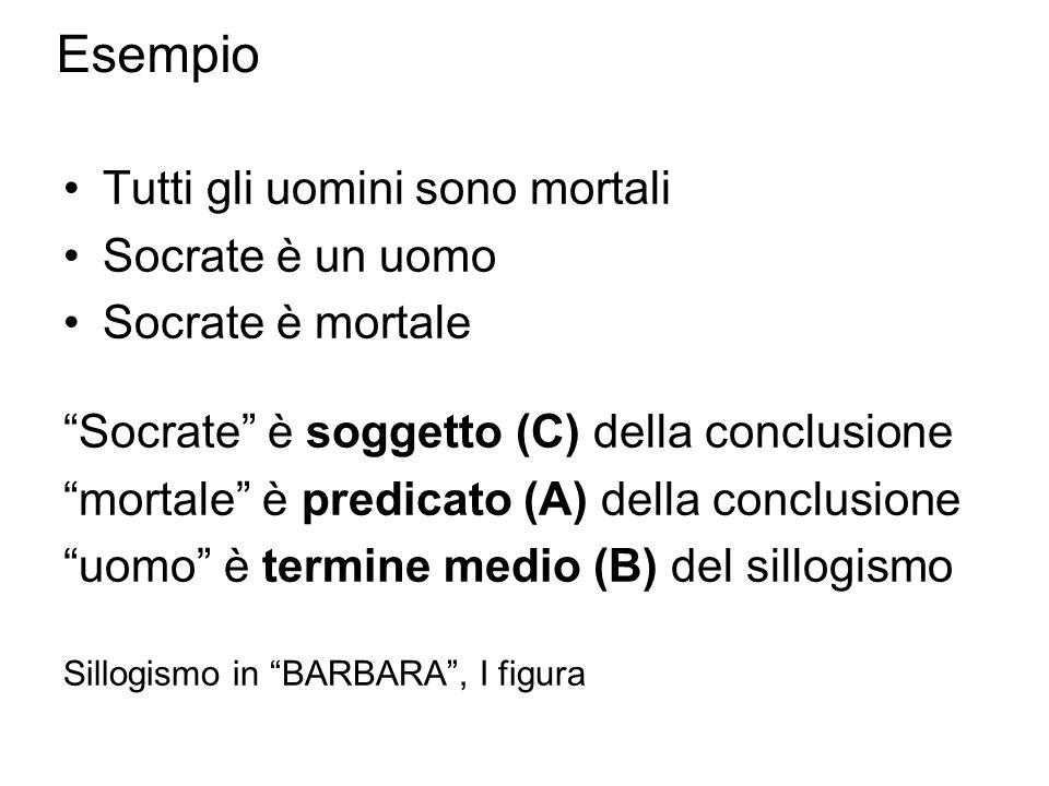 Esempio Tutti gli uomini sono mortali Socrate è un uomo Socrate è mortale Socrate è soggetto (C) della conclusione mortale è predicato (A) della conclusione uomo è termine medio (B) del sillogismo Sillogismo in BARBARA, I figura