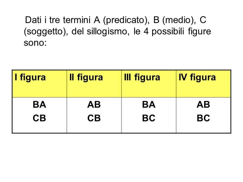 Dati i tre termini A (predicato), B (medio), C (soggetto), del sillogismo, le 4 possibili figure sono: I figuraII figuraIII figuraIV figura BA CB AB CB BA BC AB BC