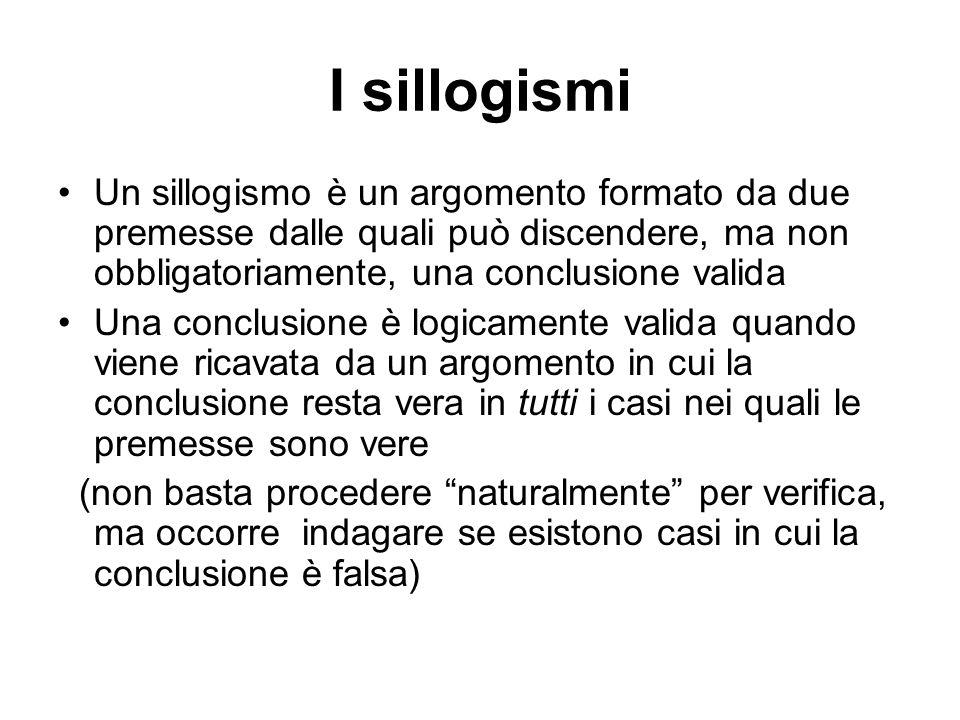 Modo di un sillogismo Il Modo di un sillogismo viene definito dal tipo di relazione (affermativa o negativa, universale o particolare) tra i termini espressa dalle due premesse e dalla conclusione.