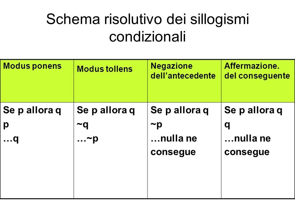 Schema risolutivo dei sillogismi condizionali Modus ponens Modus tollens Negazione dellantecedente Affermazione.