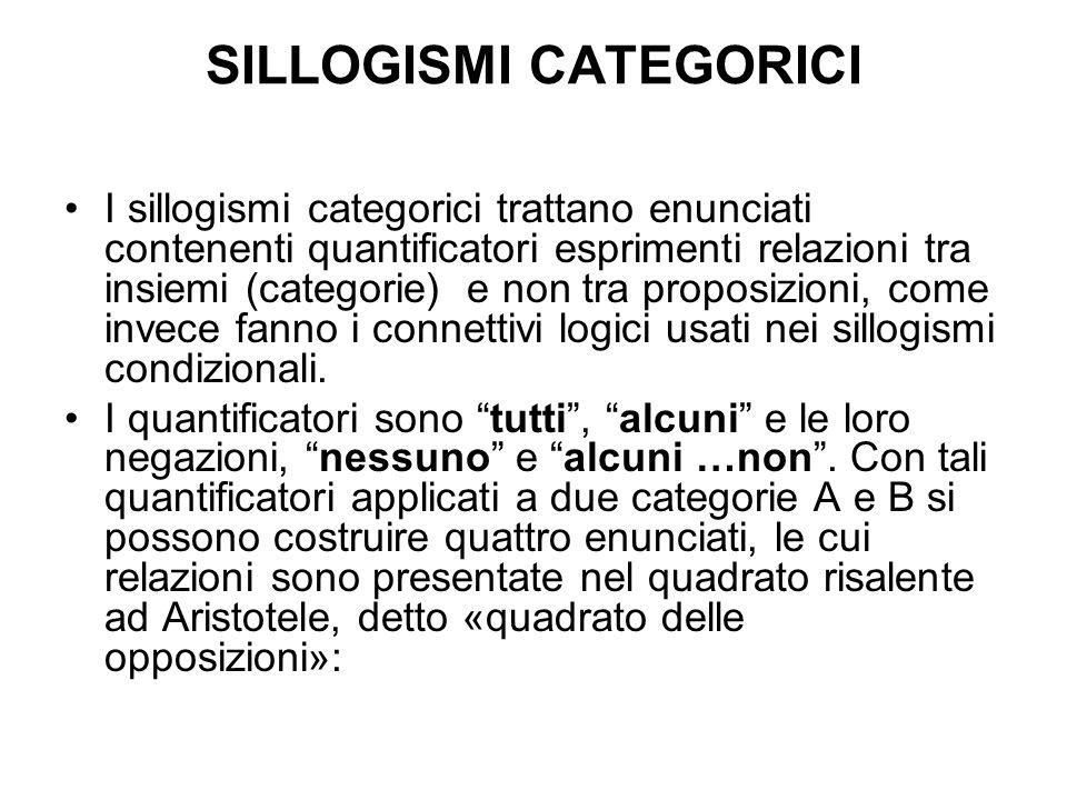 SILLOGISMI CATEGORICI I sillogismi categorici trattano enunciati contenenti quantificatori esprimenti relazioni tra insiemi (categorie) e non tra proposizioni, come invece fanno i connettivi logici usati nei sillogismi condizionali.