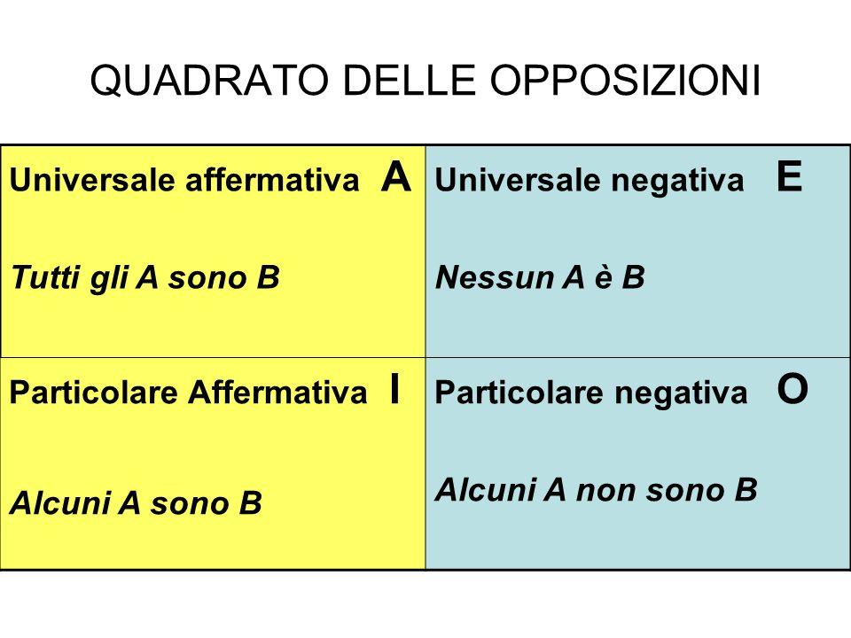 QUADRATO DELLE OPPOSIZIONI Universale affermativa A Tutti gli A sono B Universale negativa E Nessun A è B Particolare Affermativa I Alcuni A sono B Particolare negativa O Alcuni A non sono B