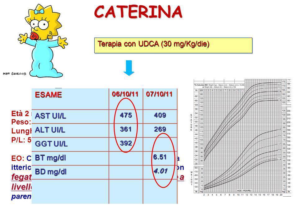 CATERINA Età 2 mesi e 20 giorni Peso: 5.660 Kg (75°pc) Lunghezza: 59 cm (75°pc) P/L: 50-75° pc fegato di consistenza aumentata palpabile a livello del