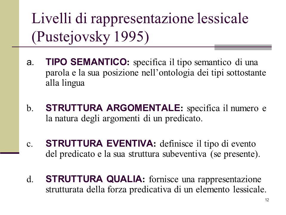 12 Livelli di rappresentazione lessicale (Pustejovsky 1995) a.TIPO SEMANTICO : specifica il tipo semantico di una parola e la sua posizione nellontolo