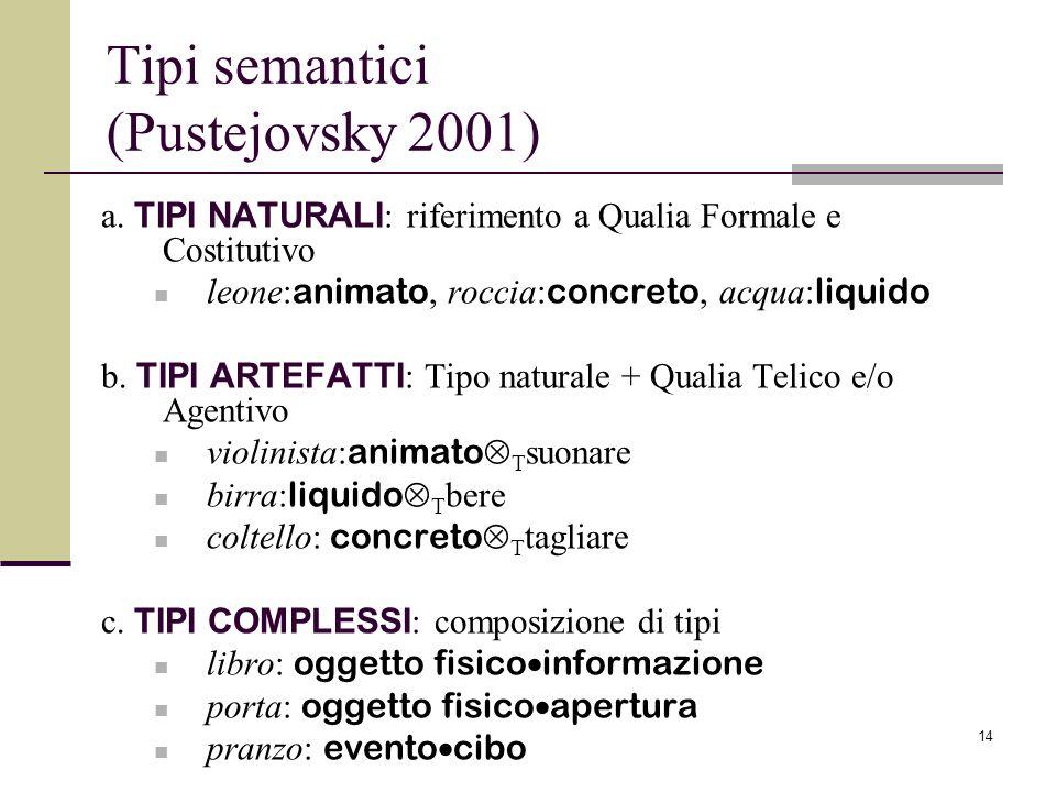 14 Tipi semantici (Pustejovsky 2001) a. TIPI NATURALI : riferimento a Qualia Formale e Costitutivo leone: animato, roccia: concreto, acqua: liquido b.