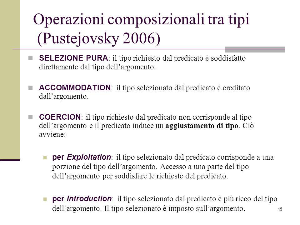 15 Operazioni composizionali tra tipi (Pustejovsky 2006) SELEZIONE PURA : il tipo richiesto dal predicato è soddisfatto direttamente dal tipo dellargo