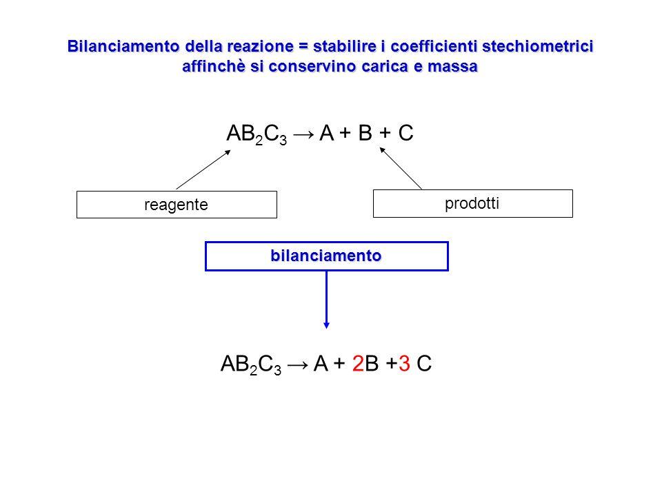 Bilanciamento della reazione = stabilire i coefficienti stechiometrici affinchè si conservino carica e massa AB 2 C 3 A + B + C reagente prodotti bila