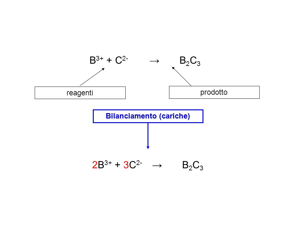Tipi di reazioni chimiche.