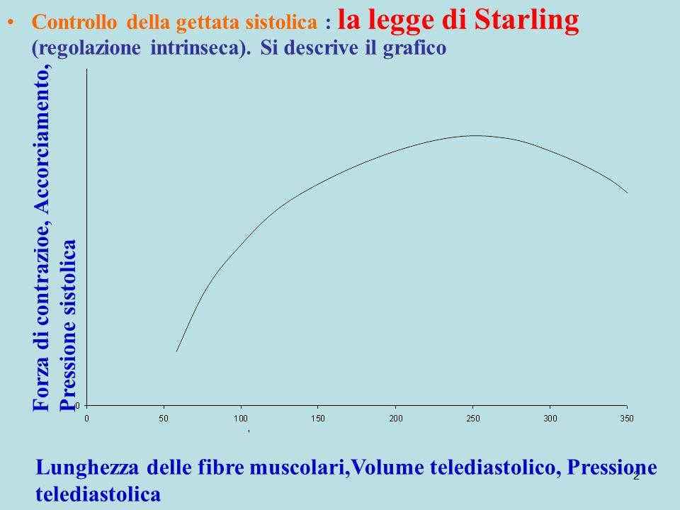 2 Controllo della gettata sistolica : la legge di Starling (regolazione intrinseca). Si descrive il grafico Lunghezza delle fibre muscolari,Volume tel
