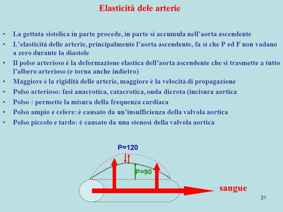 21 Elasticità dele arterie La gettata sistolica in parte procede, in parte si accumula nellaorta ascendente Lelasticità delle arterie, principalmente