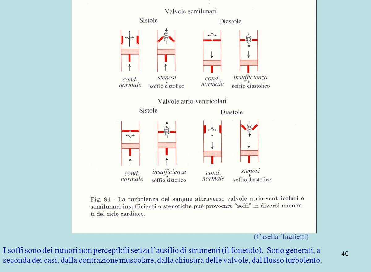 40 (Casella-Taglietti) I soffi sono dei rumori non percepibili senza lausilio di strumenti (il fonendo). Sono generati, a seconda dei casi, dalla cont