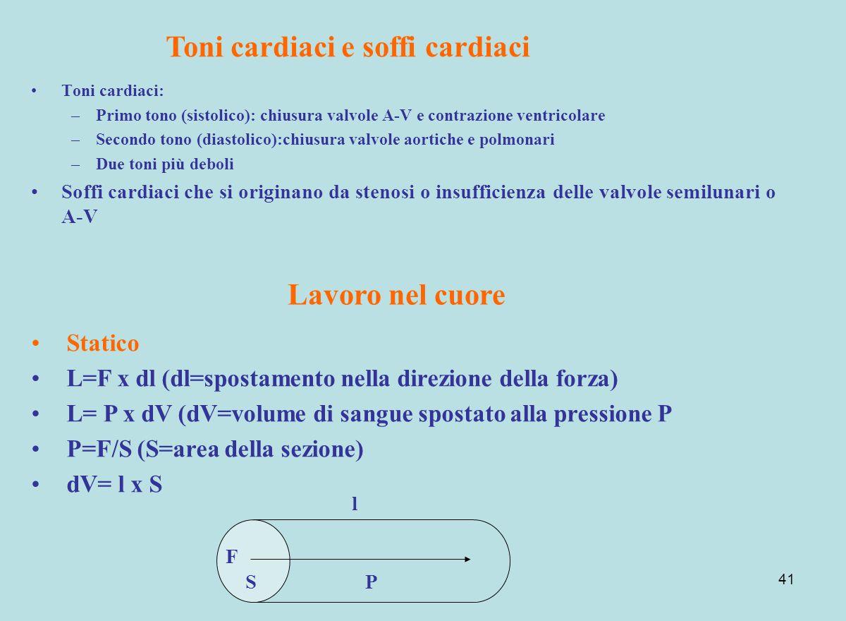41 Toni cardiaci: –Primo tono (sistolico): chiusura valvole A-V e contrazione ventricolare –Secondo tono (diastolico):chiusura valvole aortiche e polm
