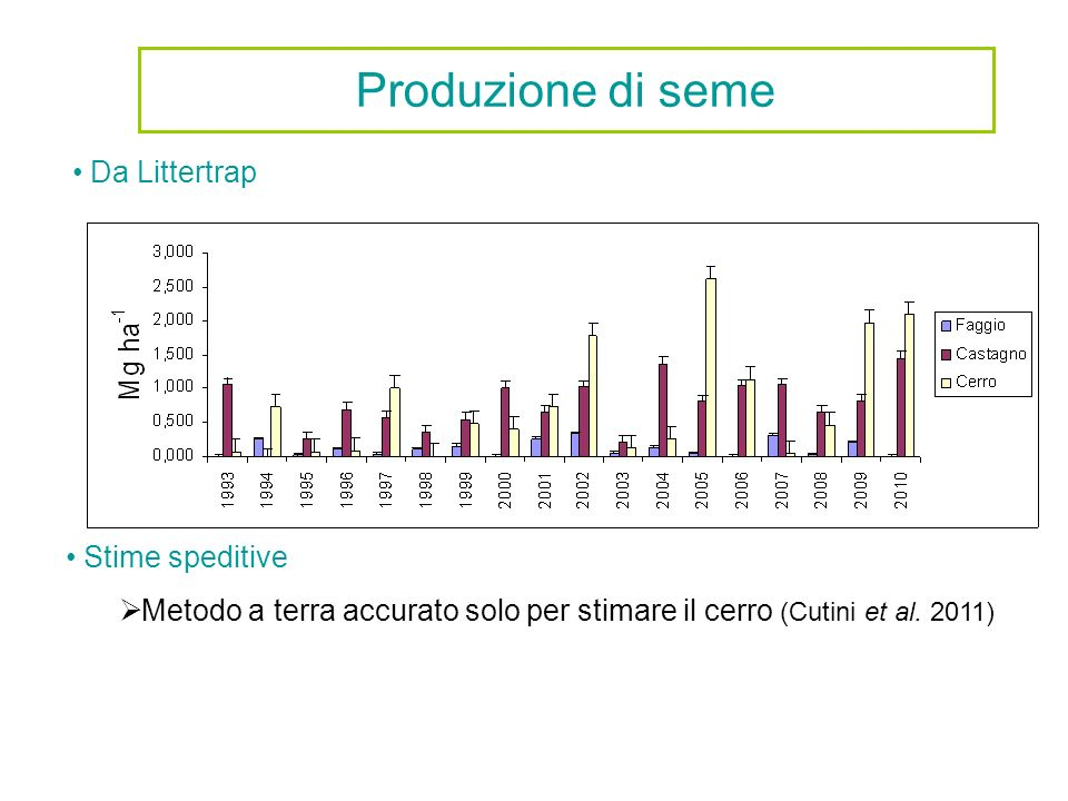 Produzione di seme Da Littertrap Stime speditive Metodo a terra accurato solo per stimare il cerro (Cutini et al. 2011)