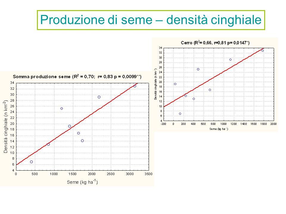 Produzione di seme – densità cinghiale