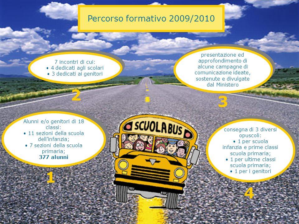 Percorso formativo 2009/2010 Alunni e/o genitori di 18 classi: 11 sezioni della scuola dellinfanzia; 7 sezioni della scuola primaria; 377 alunni Alunn