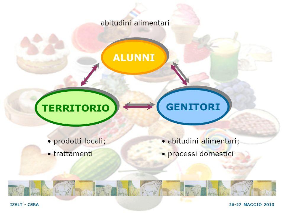 ALUNNI TERRITORIO GENITORI prodotti locali; trattamenti abitudini alimentari; processi domestici abitudini alimentari 26-27 MAGGIO 2010 IZSLT - CSRA