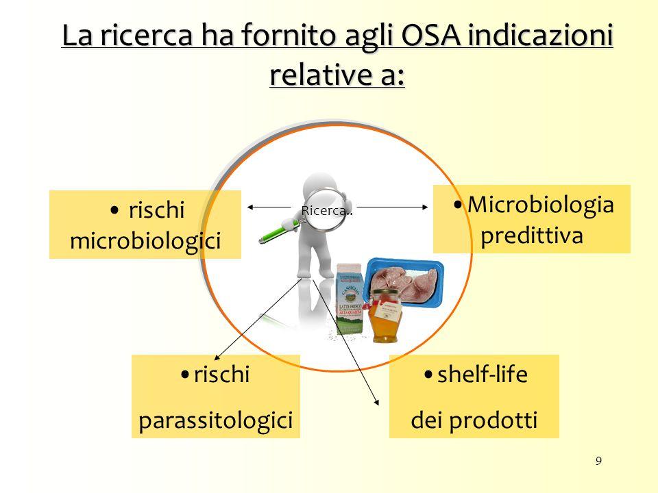La ricerca ha fornito agli OSA indicazioni relative a: Ricerca.. rischi parassitologici rischi microbiologici shelf-life dei prodotti Microbiologia pr