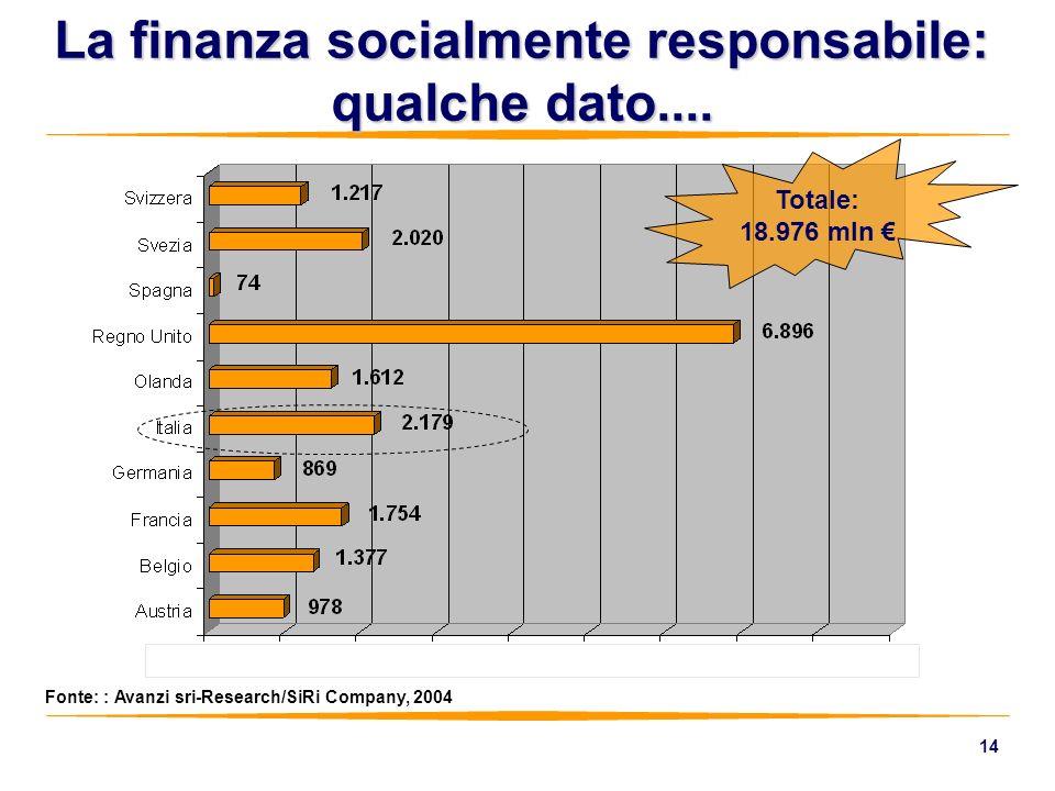 14 La finanza socialmente responsabile: qualche dato.... Fonte: : Avanzi sri-Research/SiRi Company, 2004 Totale: 18.976 mln